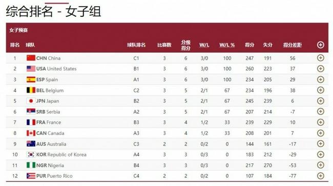 场均净胜18.7分 中国女篮小组赛综合排名第一