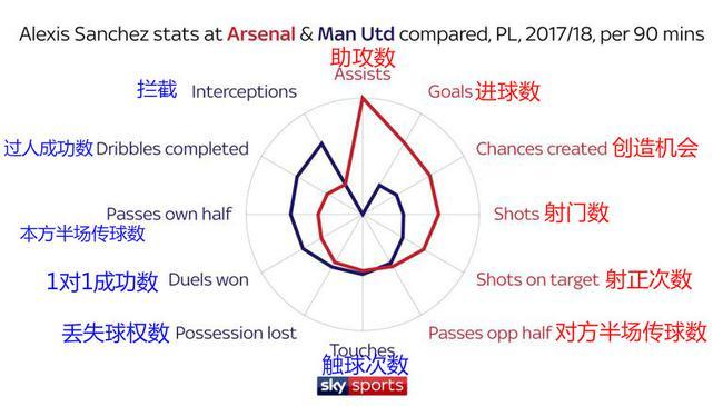 桑切斯每90分钟关键数据对比(红色为阿森纳时期,蓝色为曼联时期)