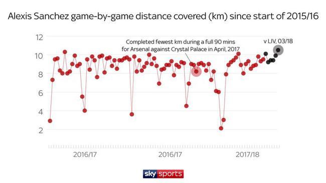 桑切斯场均跑动距离变化趋势(红色为阿森纳时期,黑色为曼联时期)