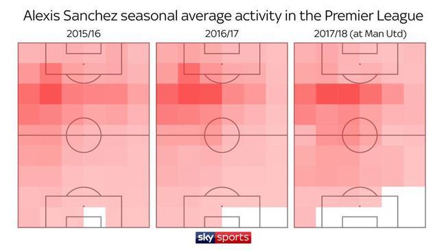 桑切斯英超活动热区分布(从左到右分别为2015-16赛季、2016-17赛季、2017-18赛季为曼联效力期间)