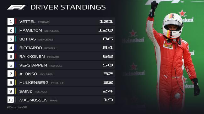 F1加拿大站成绩表/积分榜:维特尔超汉密尔顿1分