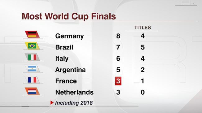 法国已经3次杀入决赛