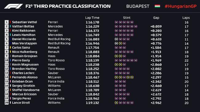 2018F1匈牙利站FP3成绩表