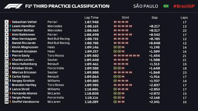 2018F1巴西站FP3成绩表