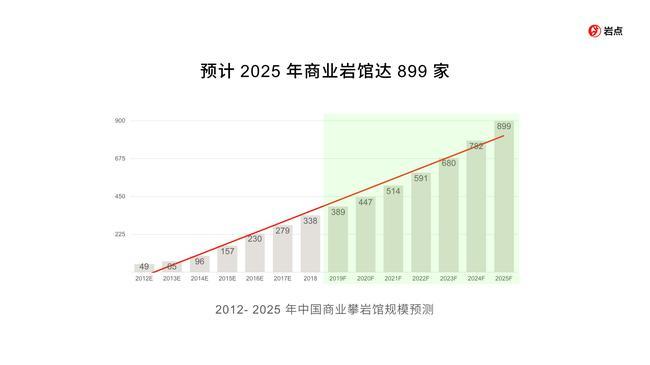 (据分析通知展望,2025年商业岩馆达899家)
