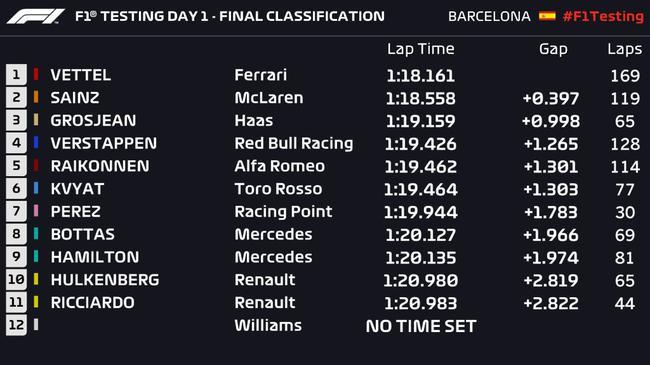 F1巴塞罗那试车首日成绩