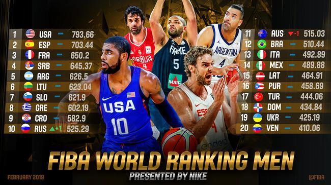 最新男篮世界排名