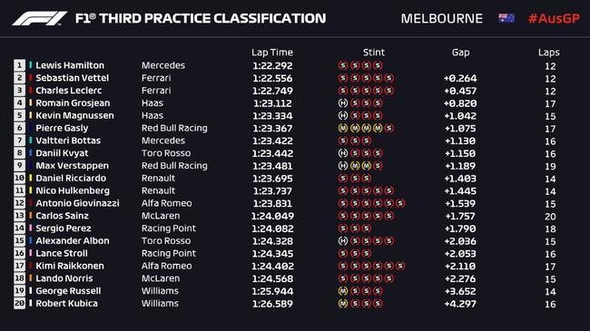 2019F1澳大利亚站第3次练习赛成绩表