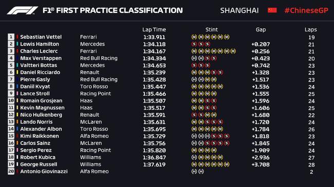 2019赛季F1中国站第1次练习赛成绩表