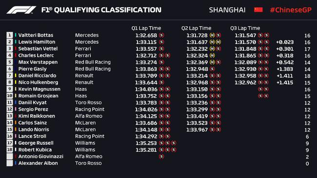 2019F1中国站排位赛成绩表