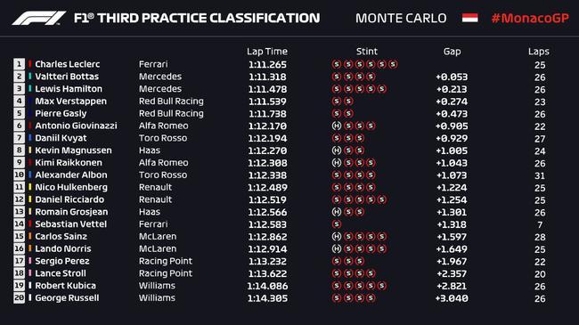 2019年F1摩纳哥站第3次演习赛收获外