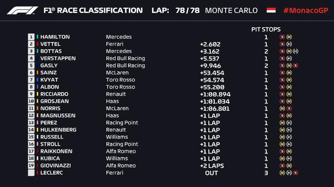 2019赛季F1摩纳哥站正式比赛成绩表