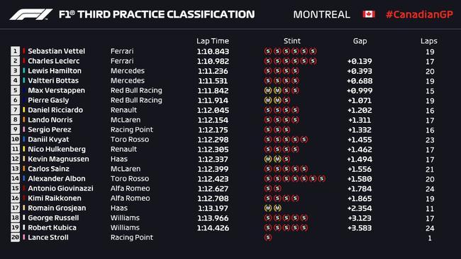2019年F1添拿大站第3次演习赛收获外