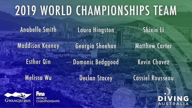 澳大利亞隊世錦賽名單