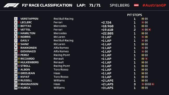 F1奥地利站正赛成绩表