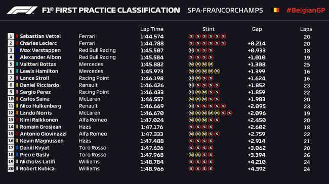 F1比利时站第一次练习赛成绩表