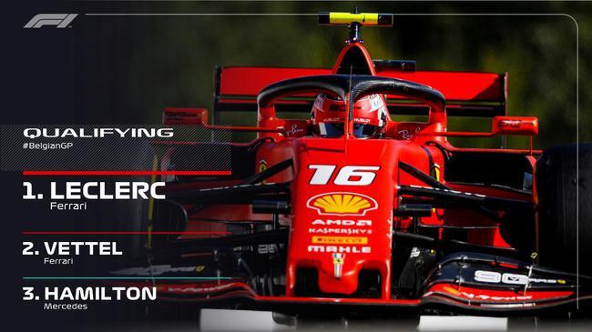 F1比利时站排位:法拉利揽头排 勒克莱尔杆位