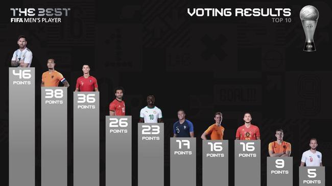 投票效果:梅西领先范戴克8分