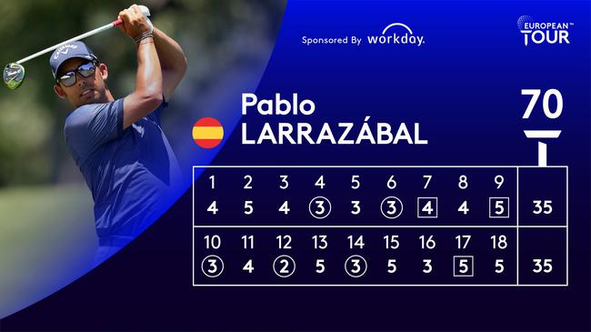 拉拉扎巴尔领先登喜路锦标赛第三