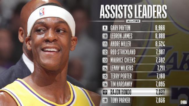 隆多超越马刺帕克!生涯总助攻来到NBA历史第17