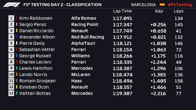 F1官方成绩表