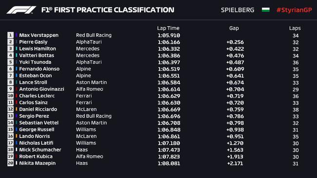 2021F1施蒂利亞大獎賽一練最終成績