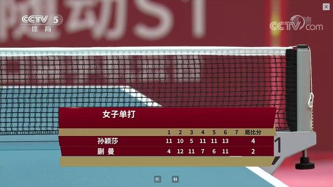 奥运热身赛孙颖莎丢3赛点4-2蒯曼 徐晨皓4-1刘丁硕