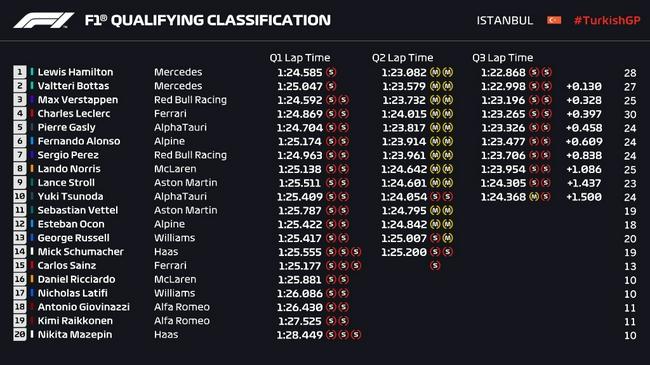 【博狗扑克】F1土耳其站排位汉密尔顿最快 但博塔斯杆位发车
