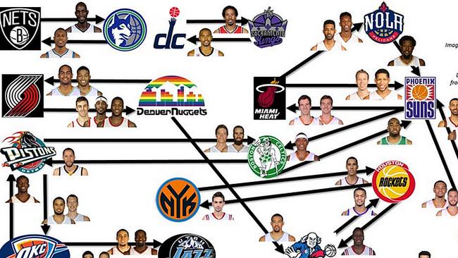 残酷的NBA