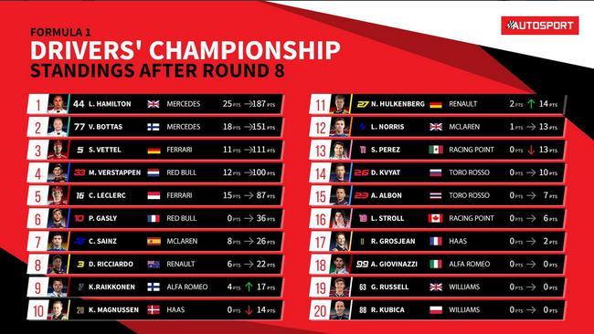 F1车手积分榜