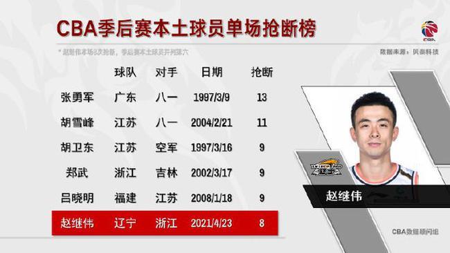 赵继伟单场13助攻为本土球员季后赛近13年首人