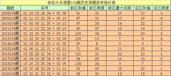 109期袁大爷大乐透预测奖号:历史同期奖号分析