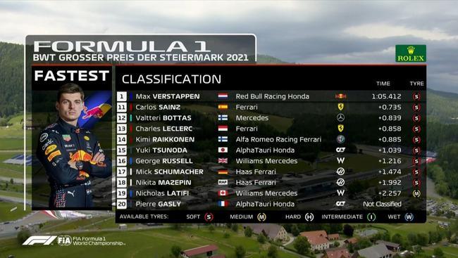 2021F1施蒂利亞大獎賽二練最終成績