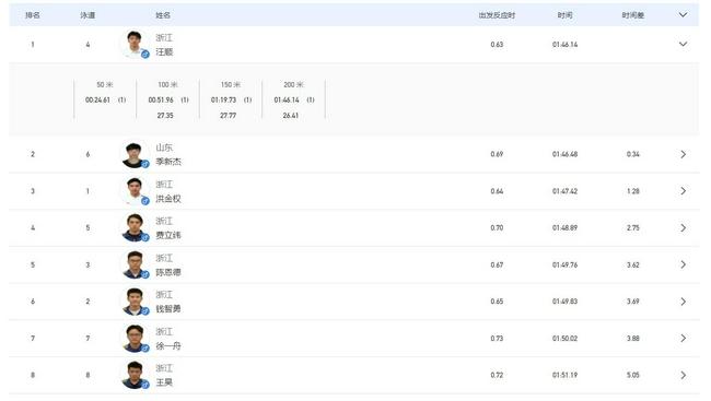 【博狗扑克】全运男200自决赛汪顺夺冠 全运金牌达13块史上第1