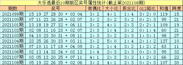 109期孔阳大乐透预测奖号:前区复式参考