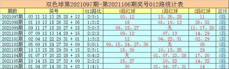 107期老李双色球预测奖号:蓝球独胆推荐