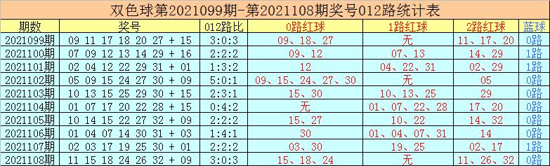109期老李双色球预测奖号:小复式推荐