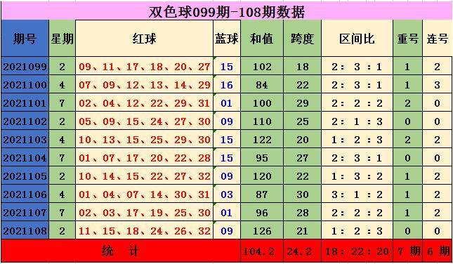 109期吴鑫双色球预测奖号:小复式参考
