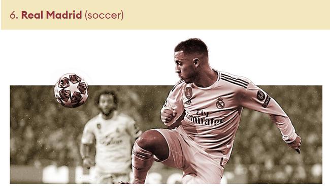 皇马是榜单上排名最高的足球队