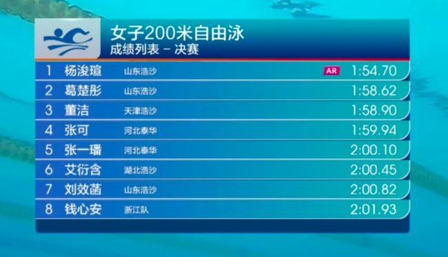 争霸赛杨浚瑄打破女子200米自由泳亚洲纪录
