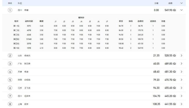 【博狗体育】全运跳水男十米台半决赛杨健第一 练俊杰紧追不舍