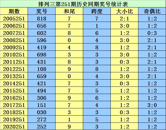 251期李太阳排列三预测奖号:杀号参考