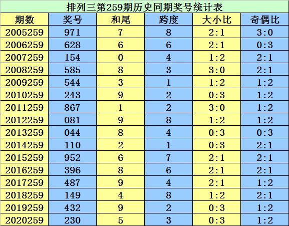 259期李太阳排列三预测奖号:大小比推荐