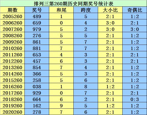 260期李太阳排列三预测奖号:大小比推荐