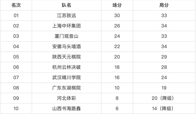 """2019年""""中信置业杯""""女子围甲联赛最终积分榜"""