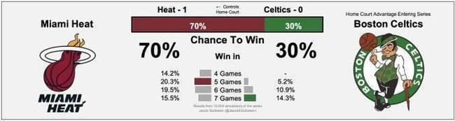 热火晋级总决赛概率升至70% 14%概率横扫晋级