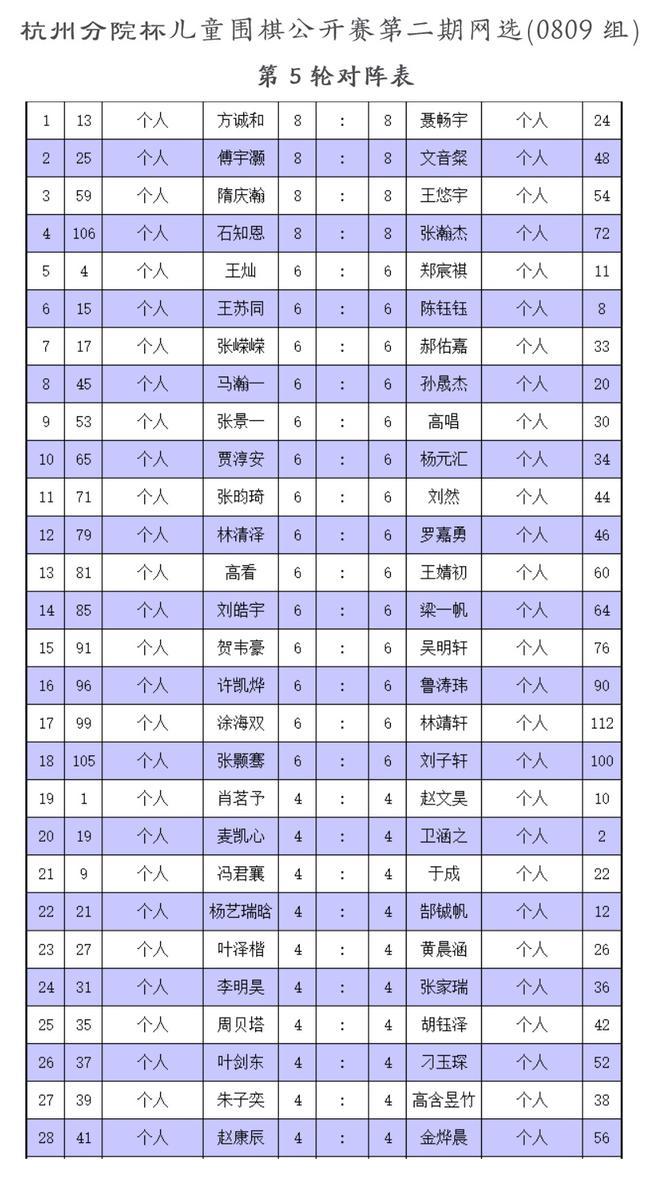 杭州分院杯儿童围棋公开赛二期网选第5轮对阵表