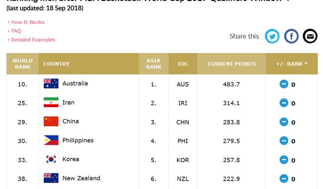 中国男篮排名世界第29位http://174.139.92.41/,亚洲第3位