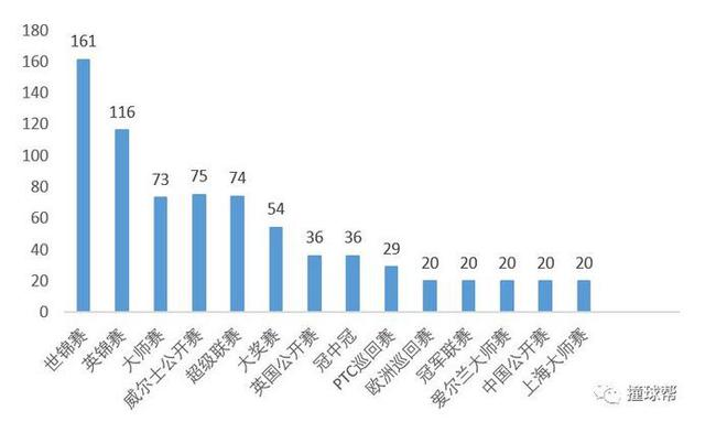 世锦赛是奥沙利文打出破百最多的比赛