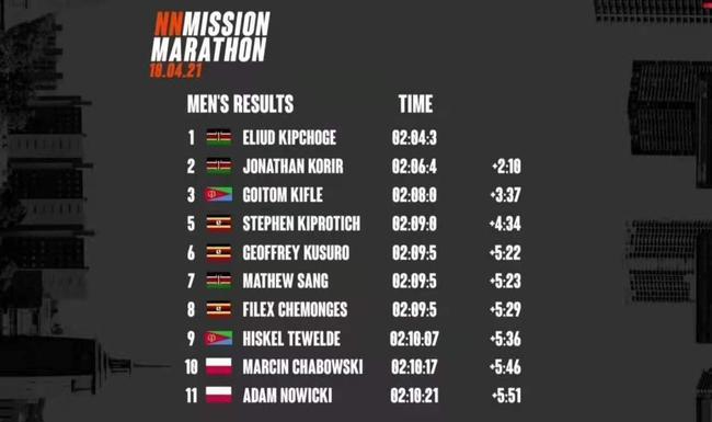 基普乔格夺汉堡马拉松冠军 领先亚军2分10秒